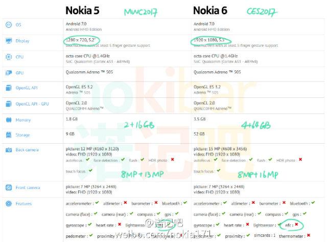 Tableau Nokia 5