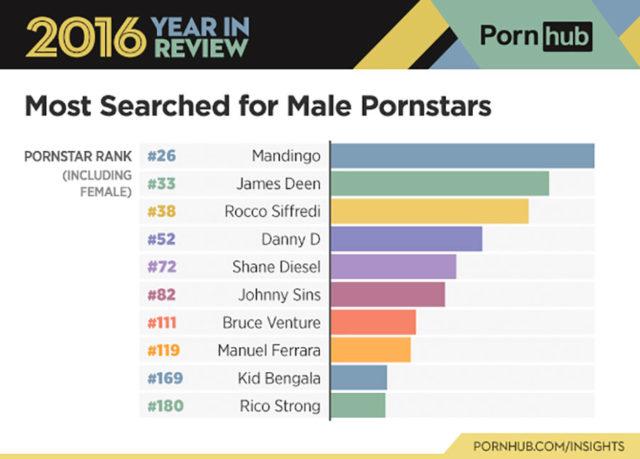 Pornhub 2016 : infographie 8