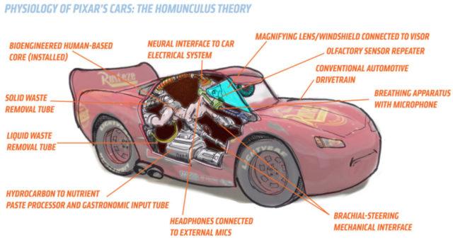 Théorie Cars : image 3
