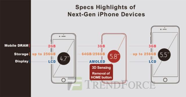 iPhone 8 TrendForce