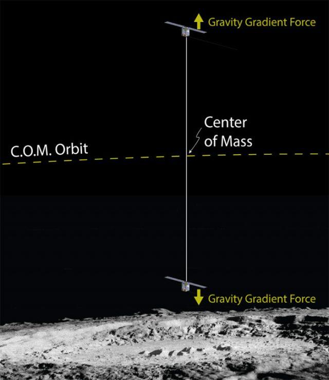 Lune CubeSats : image 2