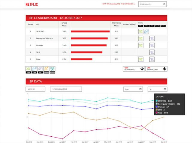 Netflix ISP