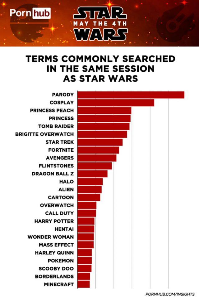 Star Wars Day Pornhub : image 3
