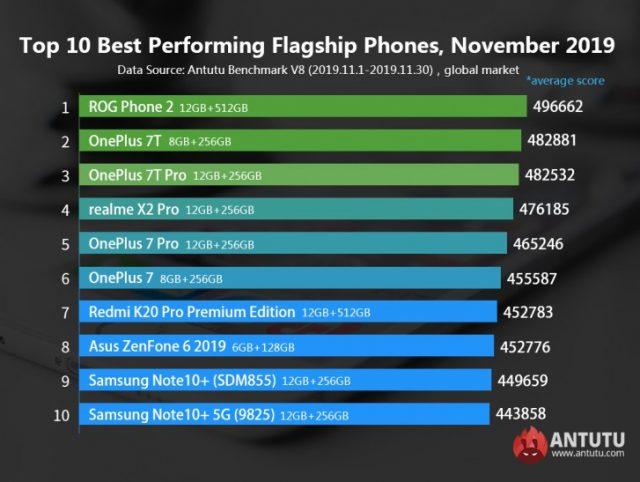 Le classement AnTuTu de novembre, pour les flagships
