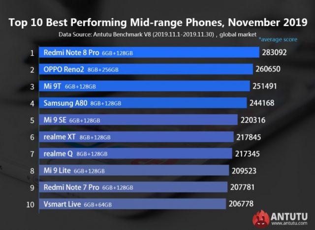Le classement AnTuTu de novembre, pour les appareils milieu de gamme