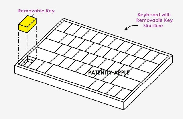 Un drôle de clavier imaginé par Apple